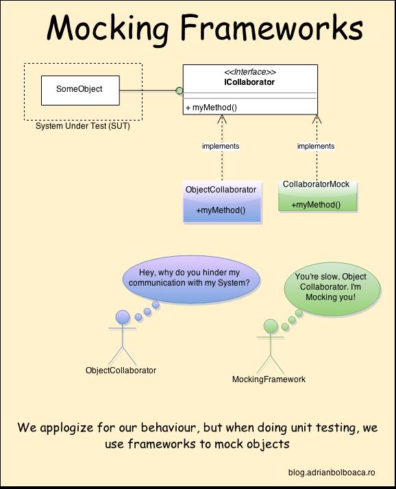 mocking-framework