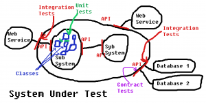 Automated Tests System Under Test